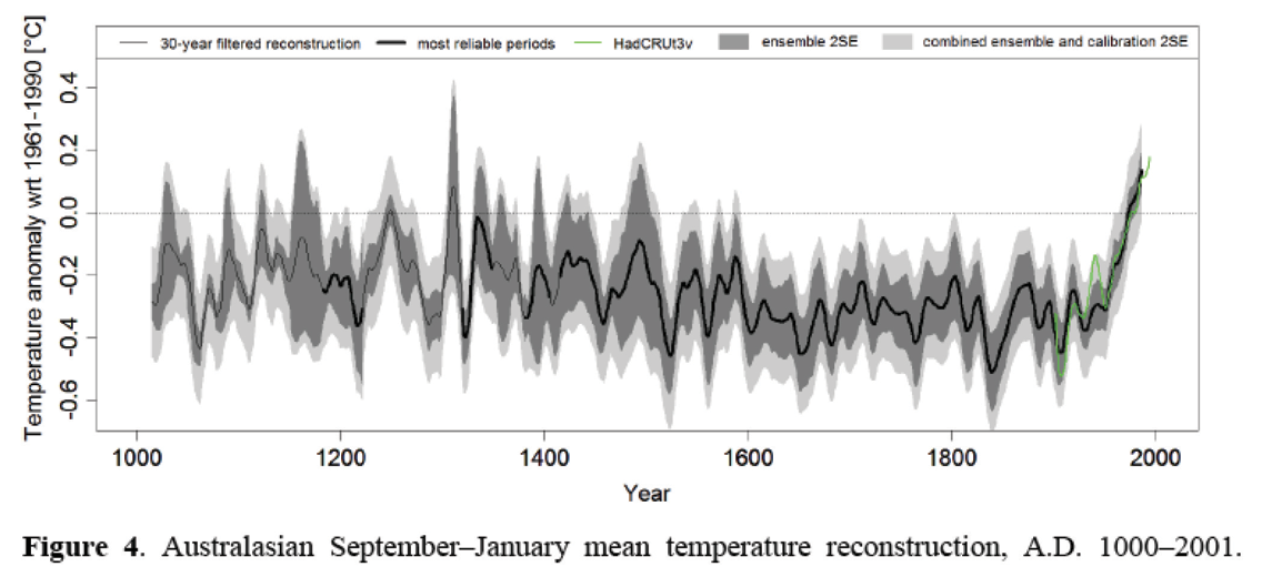 Temperature reconstruction graph