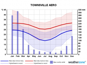 Townsville monthly temp and rainfall chart