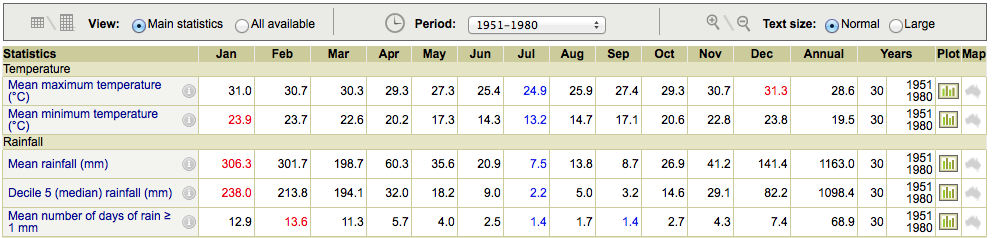 climate-averages-1951-1980
