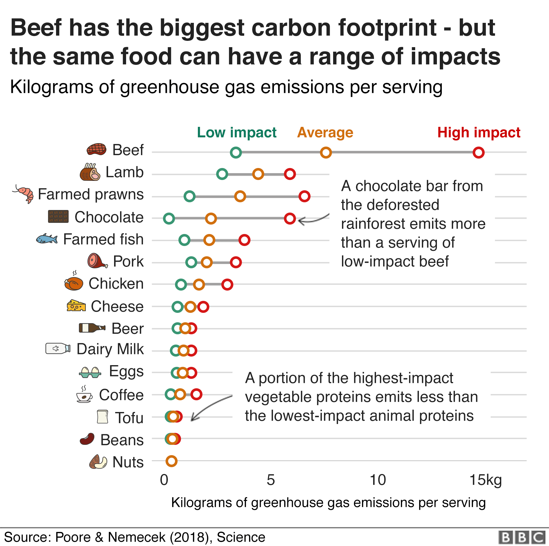 BBC food footprint chart