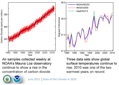 Graphs of longterm trends in CO2 and global temperature
