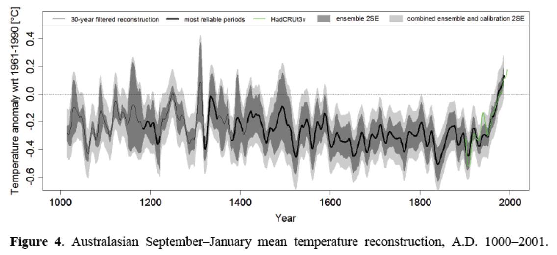 Temperature reconstruction graph