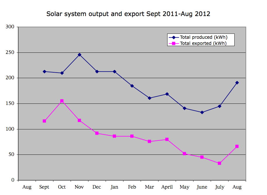 solar power output chart