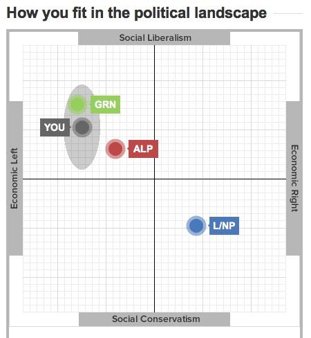 vote compass result