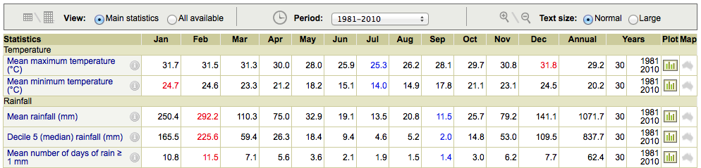 climate-averages-1981-2010
