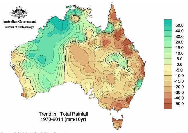 rainfall-trends