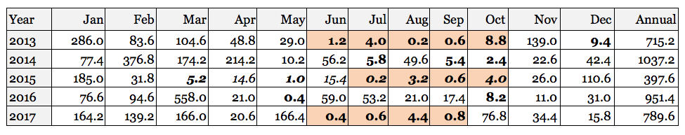 Townsville rainfall 2013-17