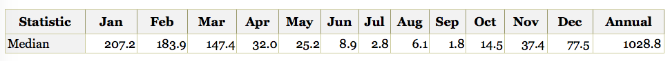 Townsville's median monthly rainfall totals, 1961 – 1990, from BOM