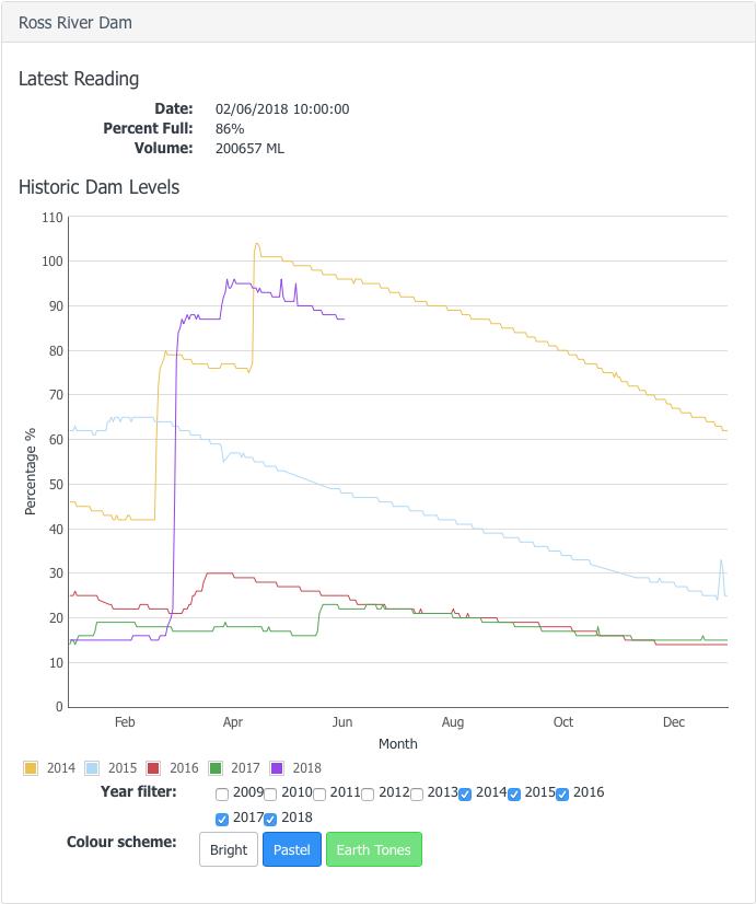 Ross Dam levels