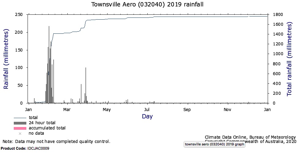 Townsville daily rainfall 2019