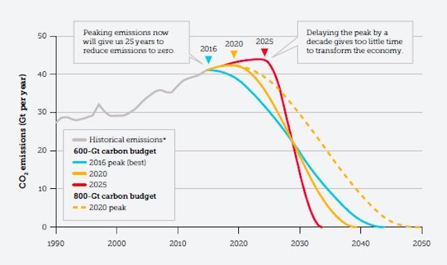 carbon crunch Figueres